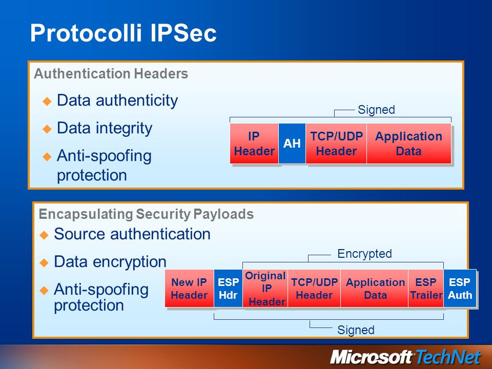 Protocolli IPSec Data authenticity Data integrity