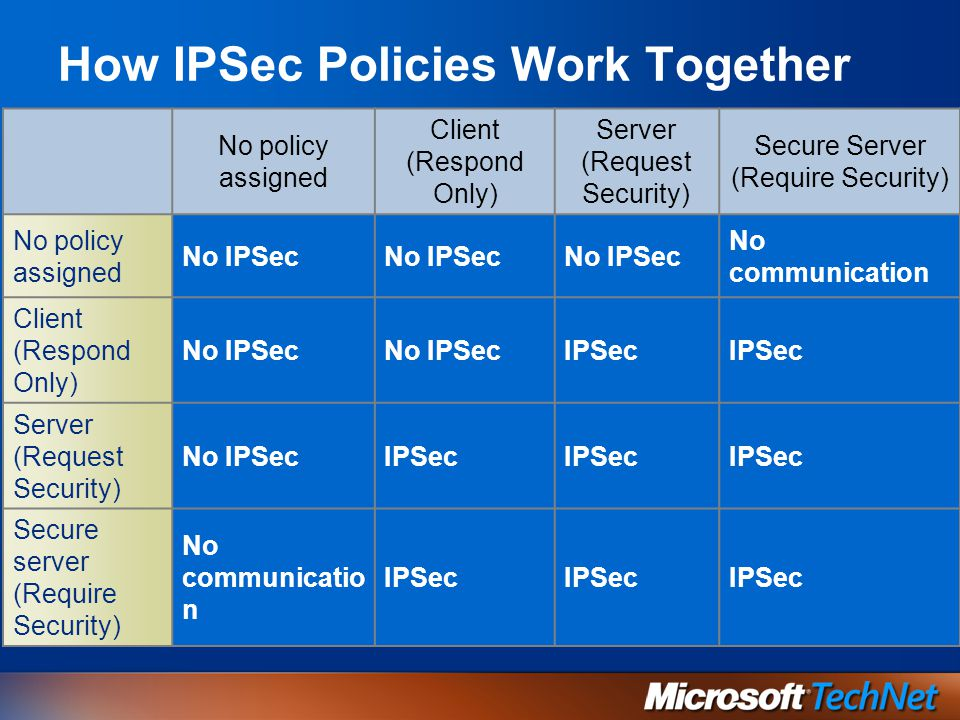 How IPSec Policies Work Together