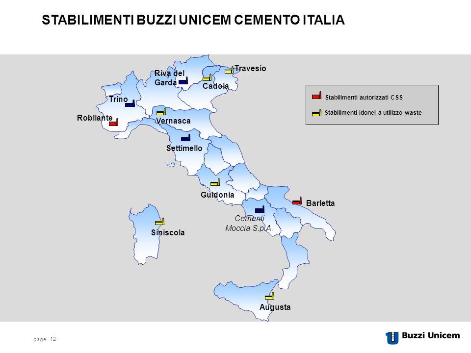 STABILIMENTI BUZZI UNICEM CEMENTO ITALIA