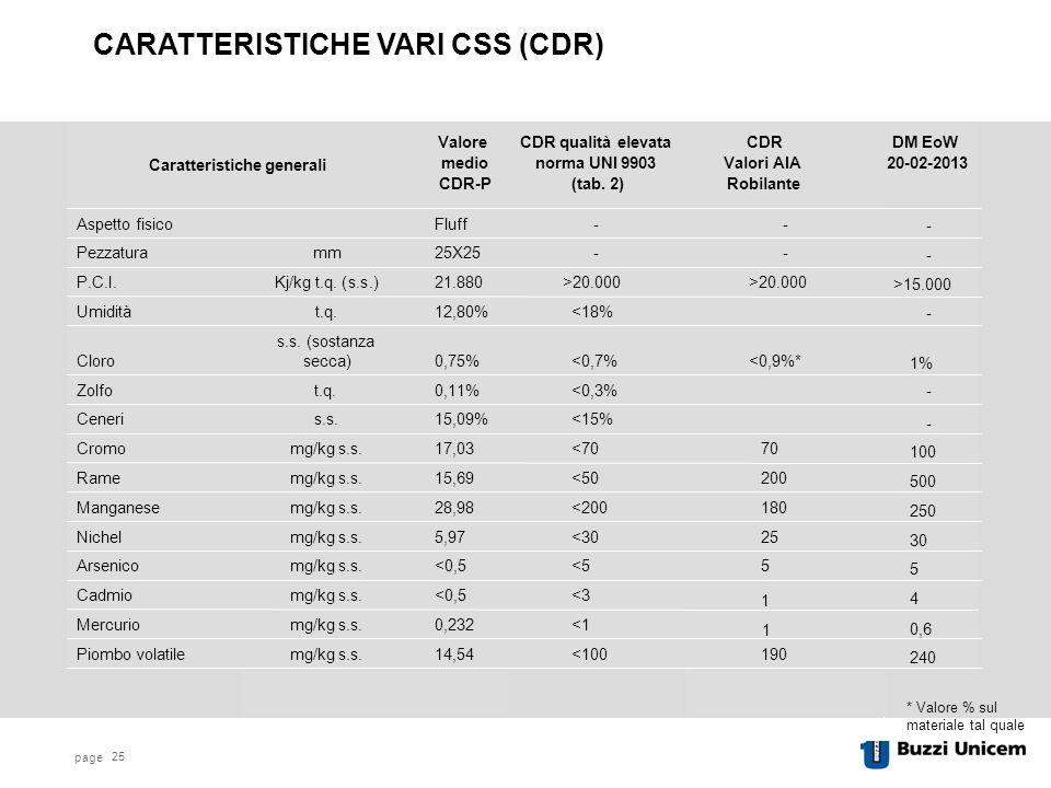 CARATTERISTICHE VARI CSS (CDR)