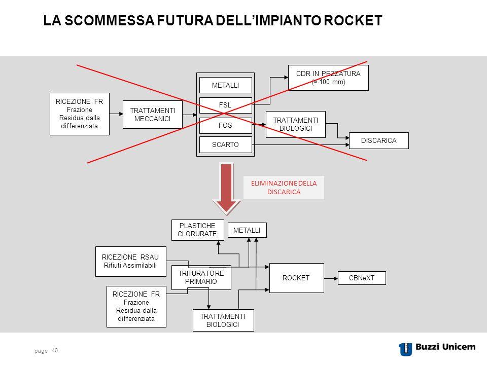 LA SCOMMESSA FUTURA DELL'IMPIANTO ROCKET