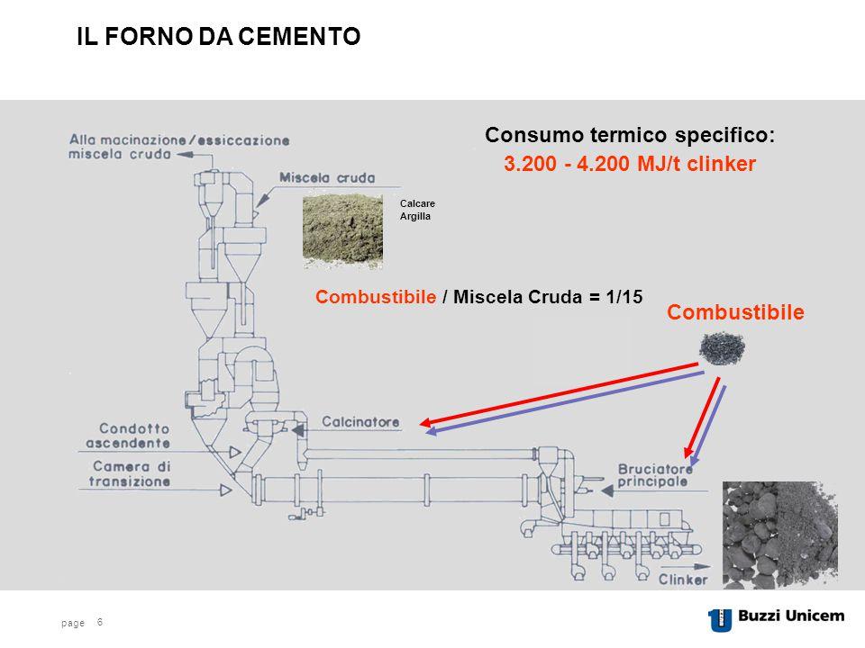 Consumo termico specifico: Combustibile / Miscela Cruda = 1/15