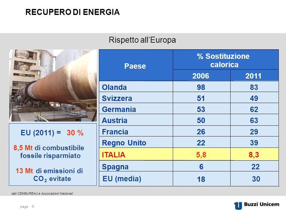 RECUPERO DI ENERGIA Rispetto all'Europa 22 6 Spagna 18 5,8 ITALIA 39