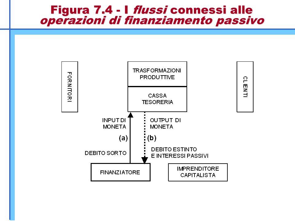 Figura 7.4 - I flussi connessi alle operazioni di finanziamento passivo