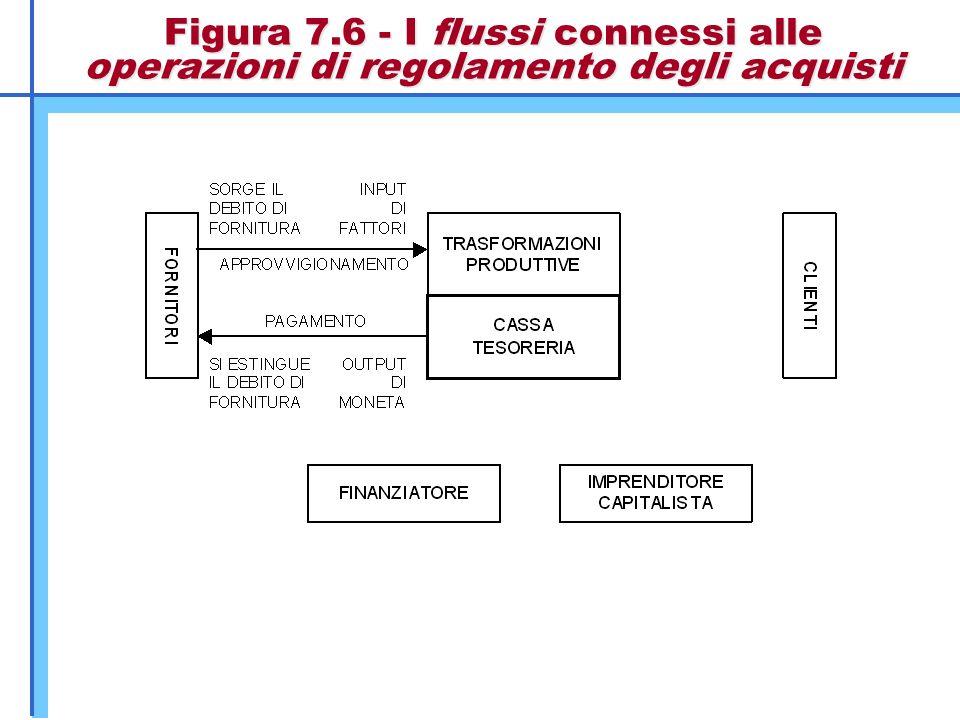 Figura 7.6 - I flussi connessi alle operazioni di regolamento degli acquisti