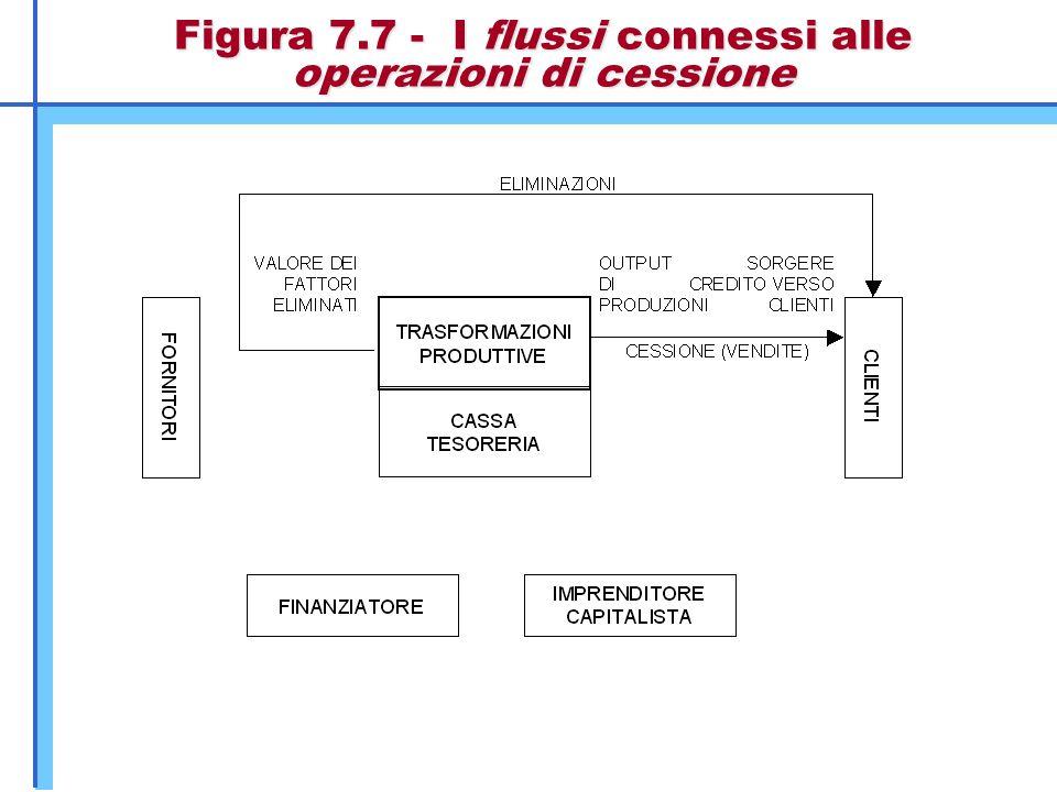 Figura 7.7 - I flussi connessi alle operazioni di cessione