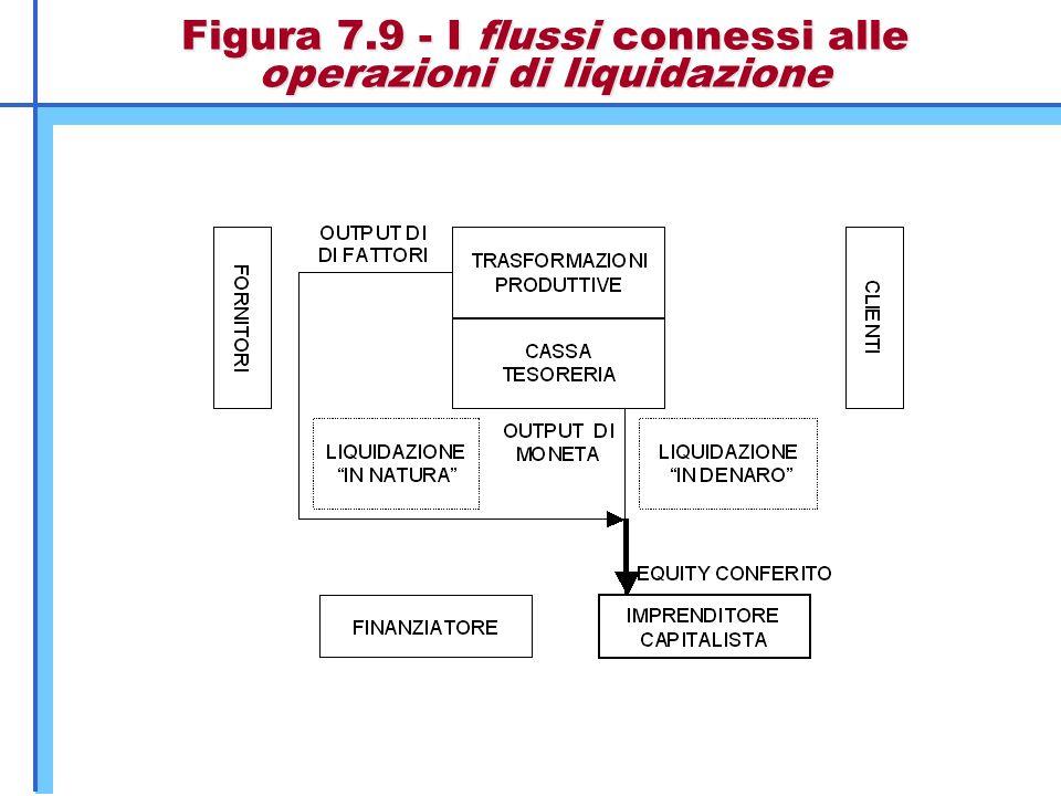 Figura 7.9 - I flussi connessi alle operazioni di liquidazione