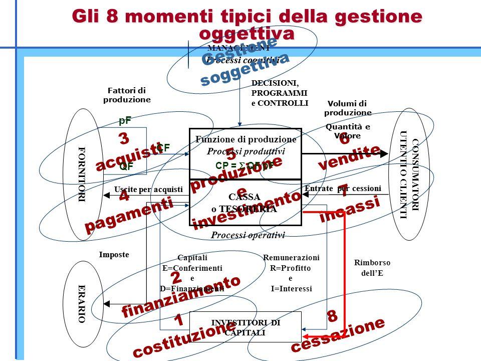 Gli 8 momenti tipici della gestione oggettiva