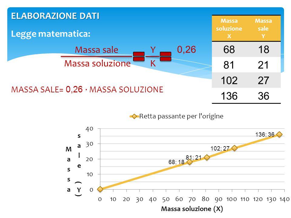 68 18 81 21 102 27 136 36 ELABORAZIONE DATI Legge matematica: