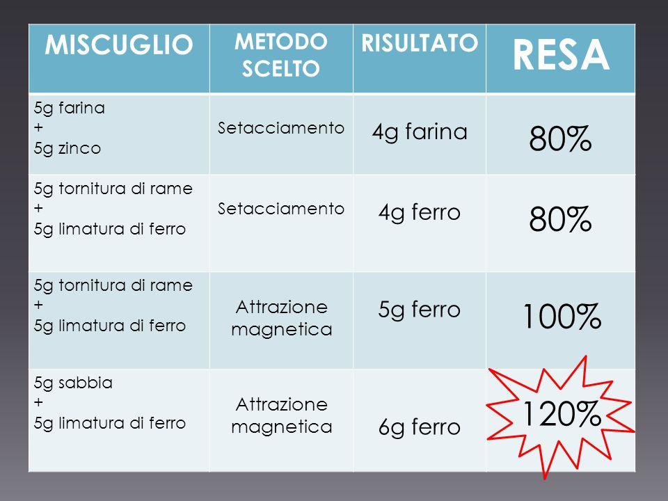 RESA 80% 100% 120% MISCUGLIO RISULTATO METODO SCELTO 4g farina