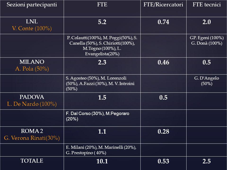 Sezioni partecipanti FTE. FTE/Ricercatori. FTE tecnici. LNL. V. Conte (100%) 5.2. 0.74. 2.0.