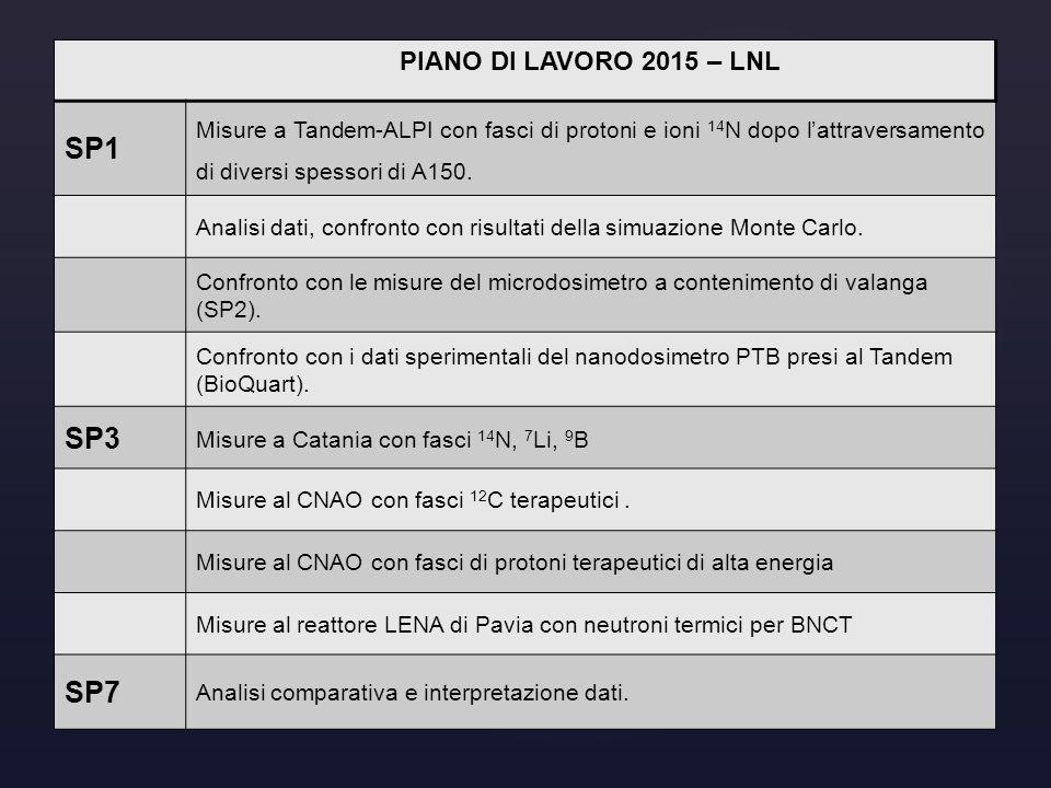 SP1 SP3 SP7 PIANO DI LAVORO 2015 – LNL