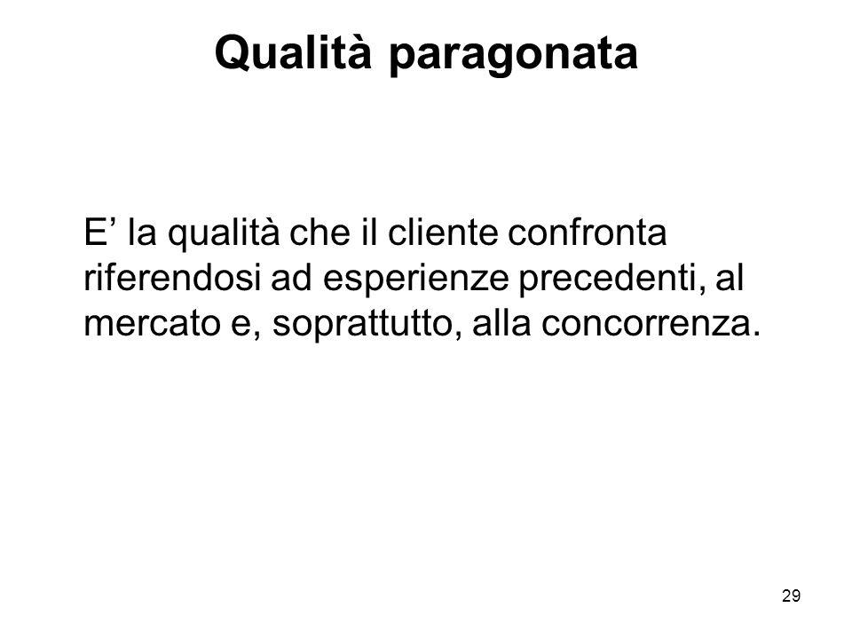 Qualità paragonata E' la qualità che il cliente confronta riferendosi ad esperienze precedenti, al mercato e, soprattutto, alla concorrenza.