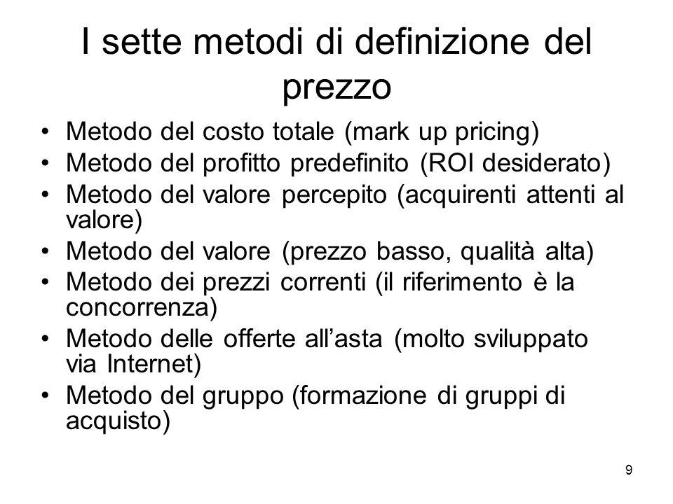 I sette metodi di definizione del prezzo