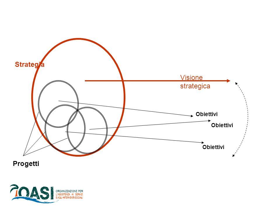 Strategia Visione strategica Obiettivi Obiettivi Obiettivi Progetti
