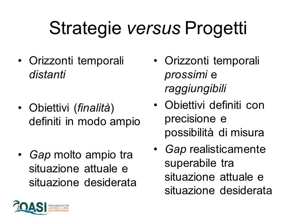 Strategie versus Progetti