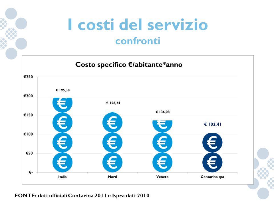 I costi del servizio confronti