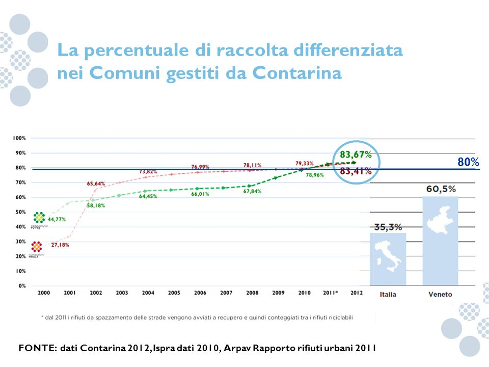 La percentuale di raccolta differenziata