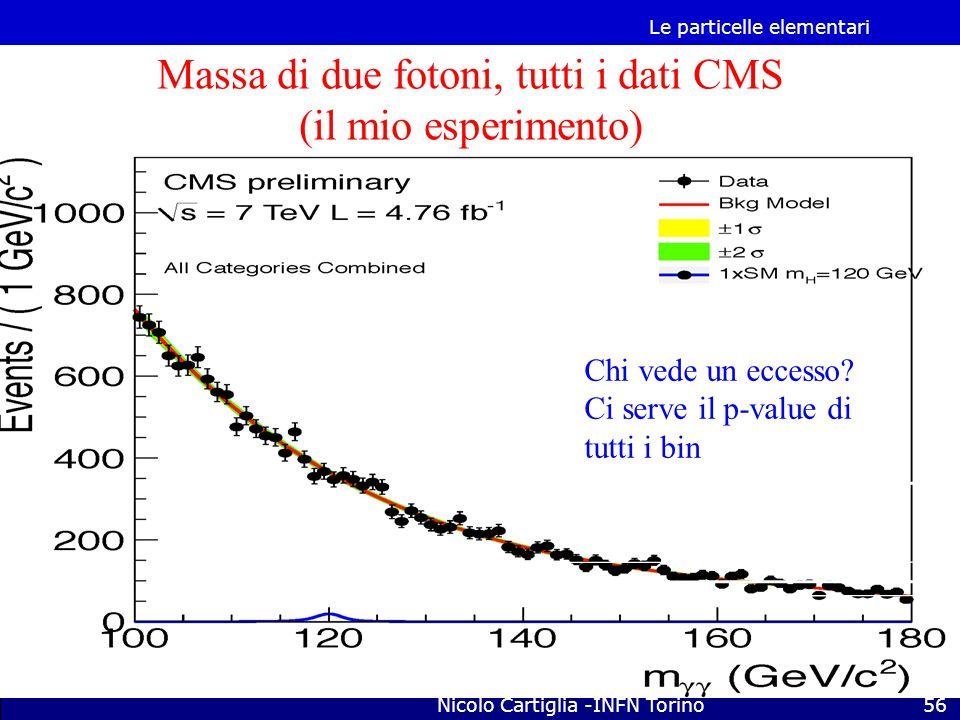 Massa di due fotoni, tutti i dati CMS (il mio esperimento)