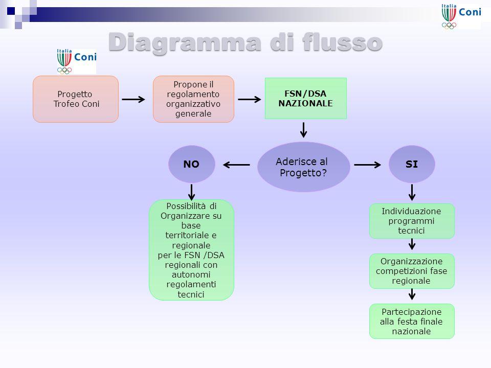 Diagramma di flusso Aderisce al Progetto NO SI