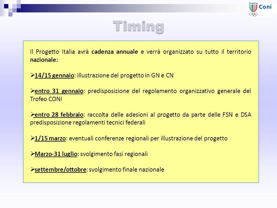 Timing Il Progetto Italia avrà cadenza annuale e verrà organizzato su tutto il territorio nazionale: