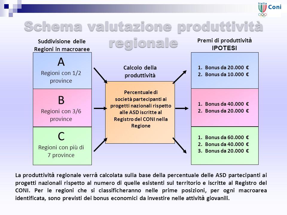 Schema valutazione produttività regionale