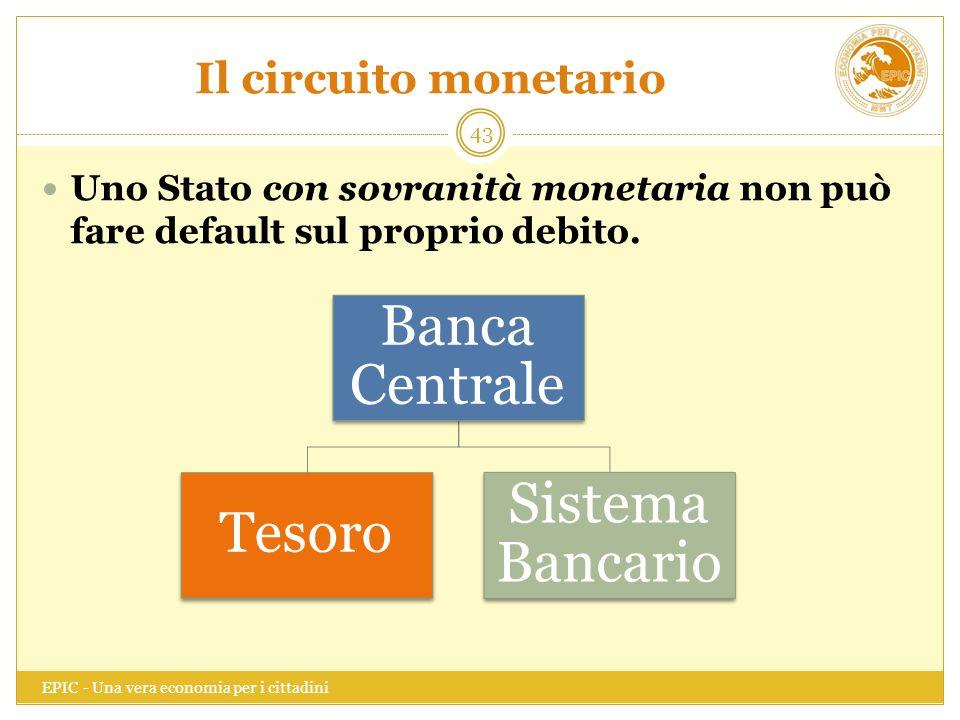 Banca Centrale Sistema Bancario Tesoro Il circuito monetario