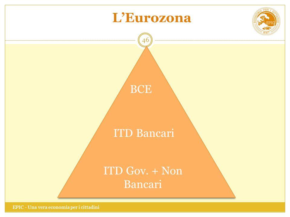 L'Eurozona BCE ITD Bancari ITD Gov. + Non Bancari