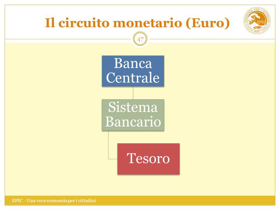 Il circuito monetario (Euro)