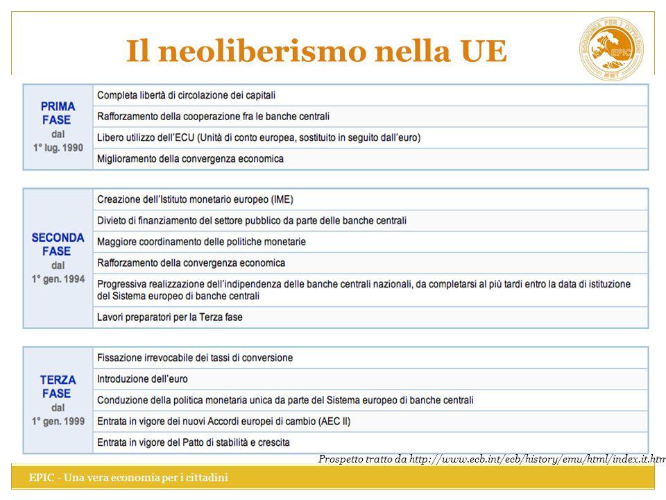 Il neoliberismo nella UE