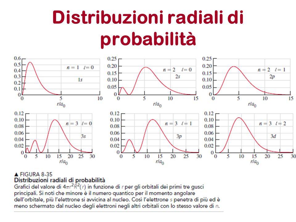 Distribuzioni radiali di probabilità