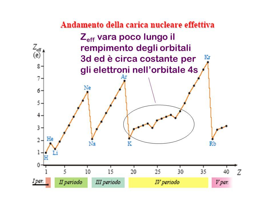 Zeff vara poco lungo il rempimento degli orbitali 3d ed è circa costante per gli elettroni nell'orbitale 4s