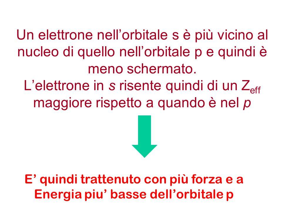 Un elettrone nell'orbitale s è più vicino al nucleo di quello nell'orbitale p e quindi è meno schermato. L'elettrone in s risente quindi di un Zeff maggiore rispetto a quando è nel p