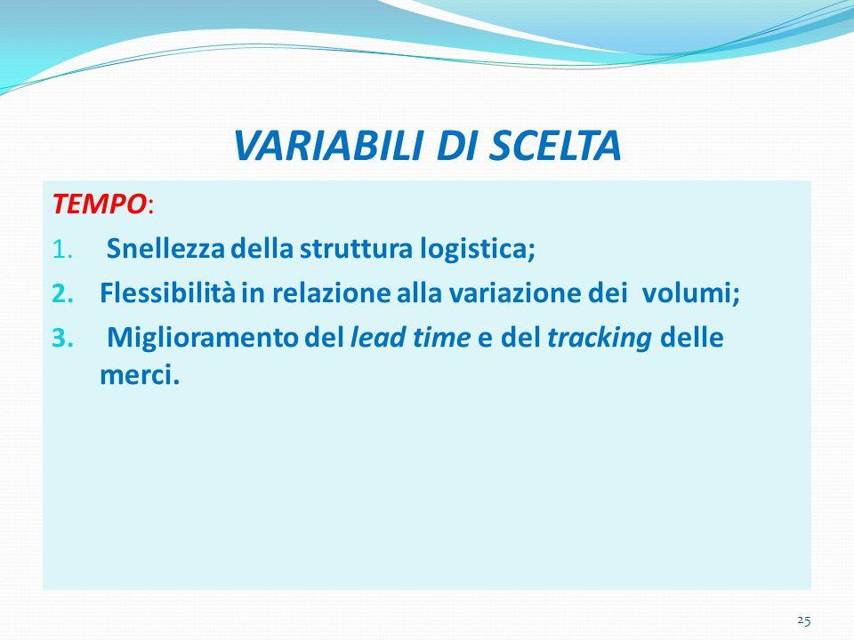 VARIABILI DI SCELTA TEMPO: Snellezza della struttura logistica;