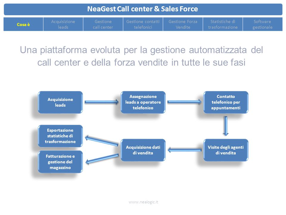 NeaGest Call center & Sales Force