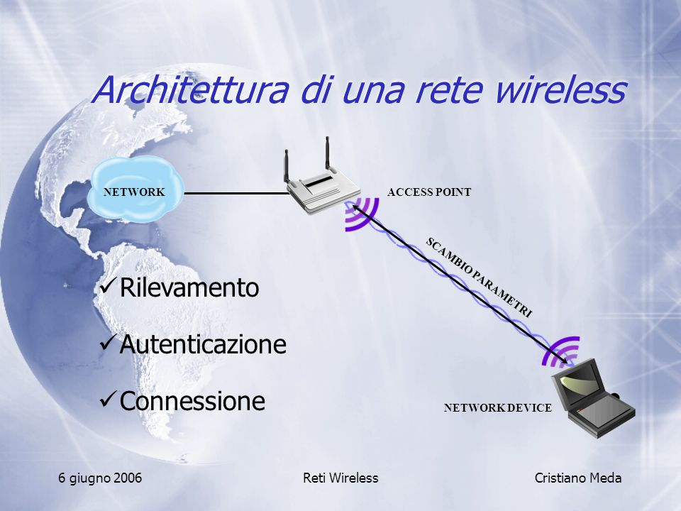 Architettura di una rete wireless