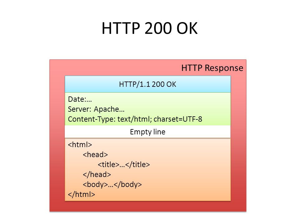 HTTP 200 OK HTTP Response HTTP/1.1 200 OK Date:… Server: Apache…