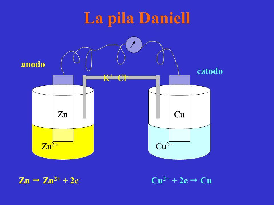 La pila Daniell anodo catodo K+ Cl- Zn Cu Zn2+ Cu2+ Zn  Zn2+ + 2e-