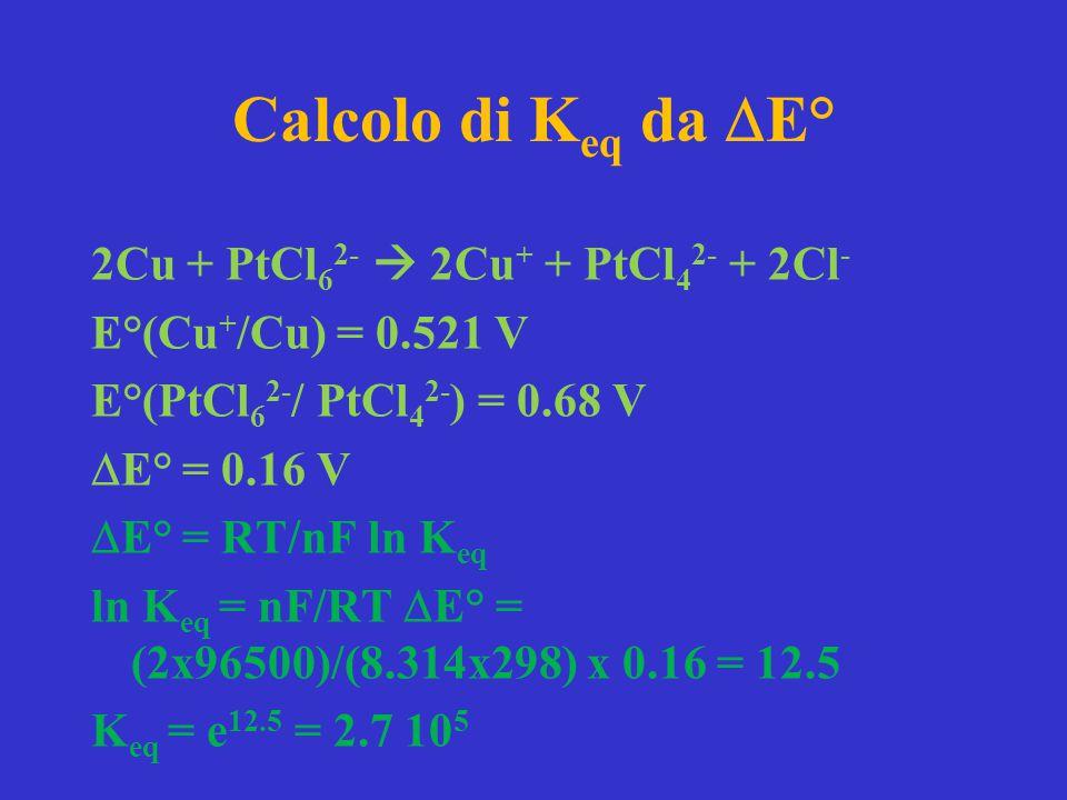 Calcolo di Keq da DE°