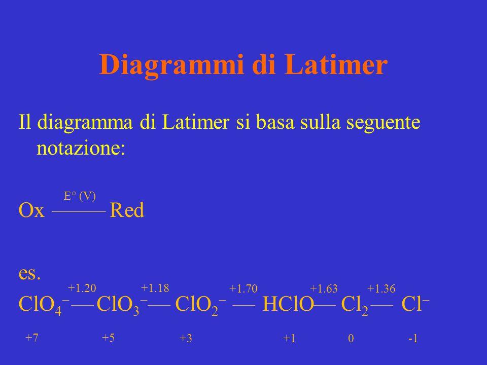 Diagrammi di Latimer Il diagramma di Latimer si basa sulla seguente notazione: Ox Red es. ClO4 ClO3 ClO2 HClO Cl2 Cl