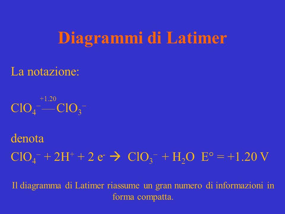 Diagrammi di Latimer La notazione: ClO4 ClO3 denota ClO4 + 2H+ + 2 e-  ClO3 + H2O E° = +1.20 V