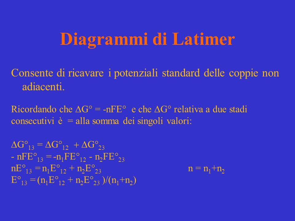 Diagrammi di Latimer Consente di ricavare i potenziali standard delle coppie non adiacenti.