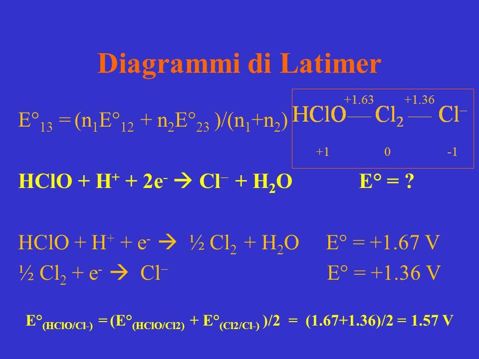 Diagrammi di Latimer