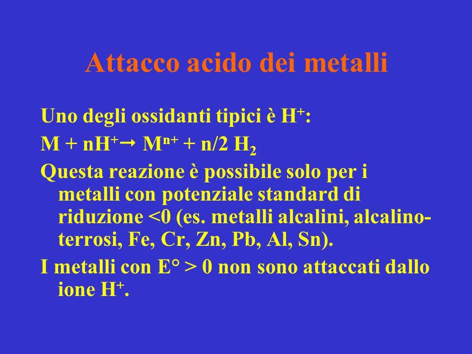 Attacco acido dei metalli