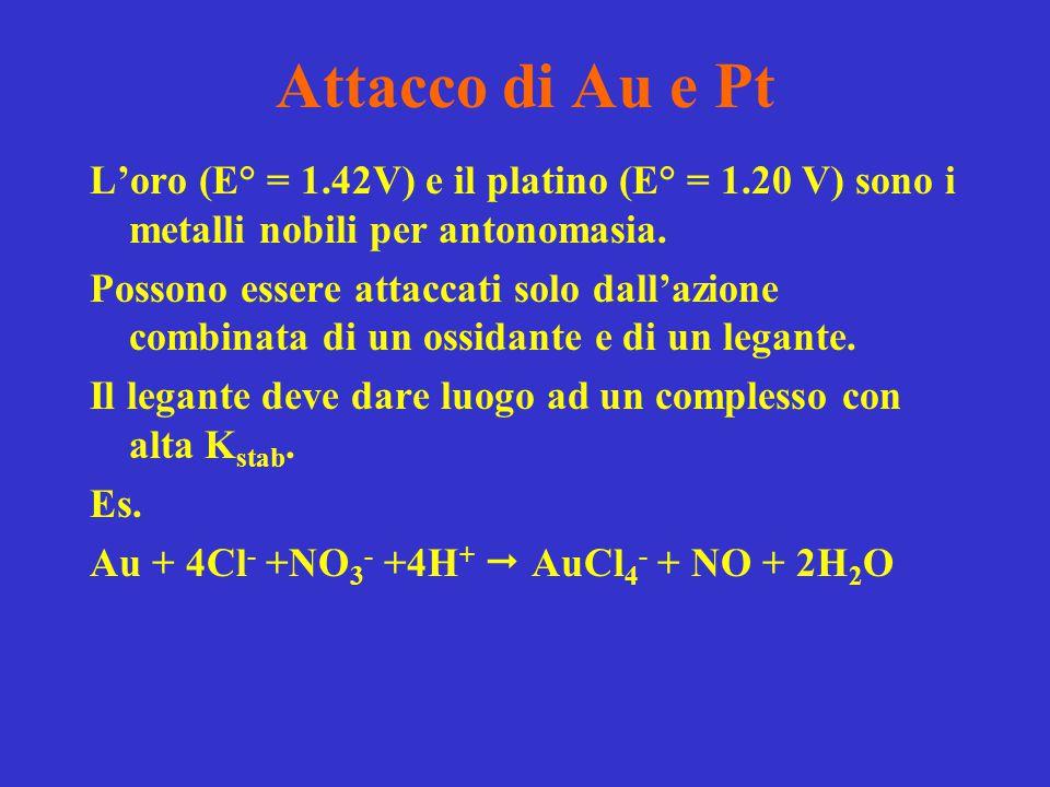 Attacco di Au e Pt L'oro (E° = 1.42V) e il platino (E° = 1.20 V) sono i metalli nobili per antonomasia.