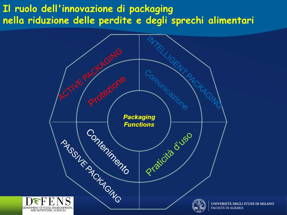 Il ruolo dell innovazione di packaging