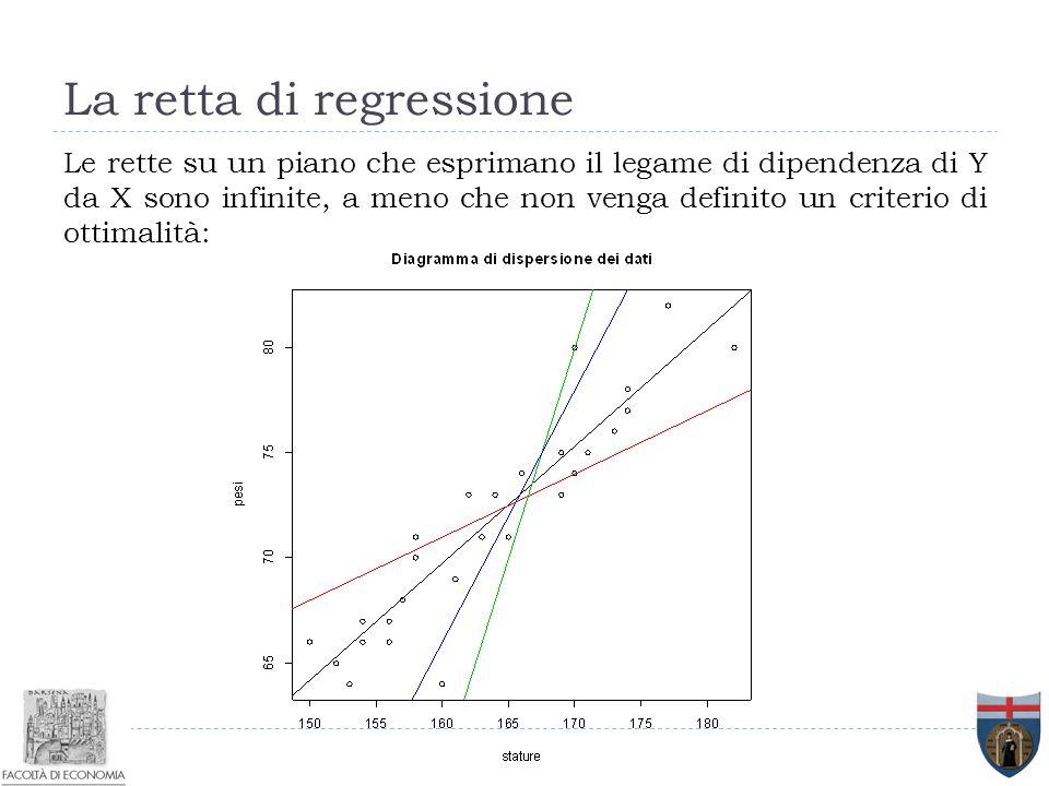 La retta di regressione