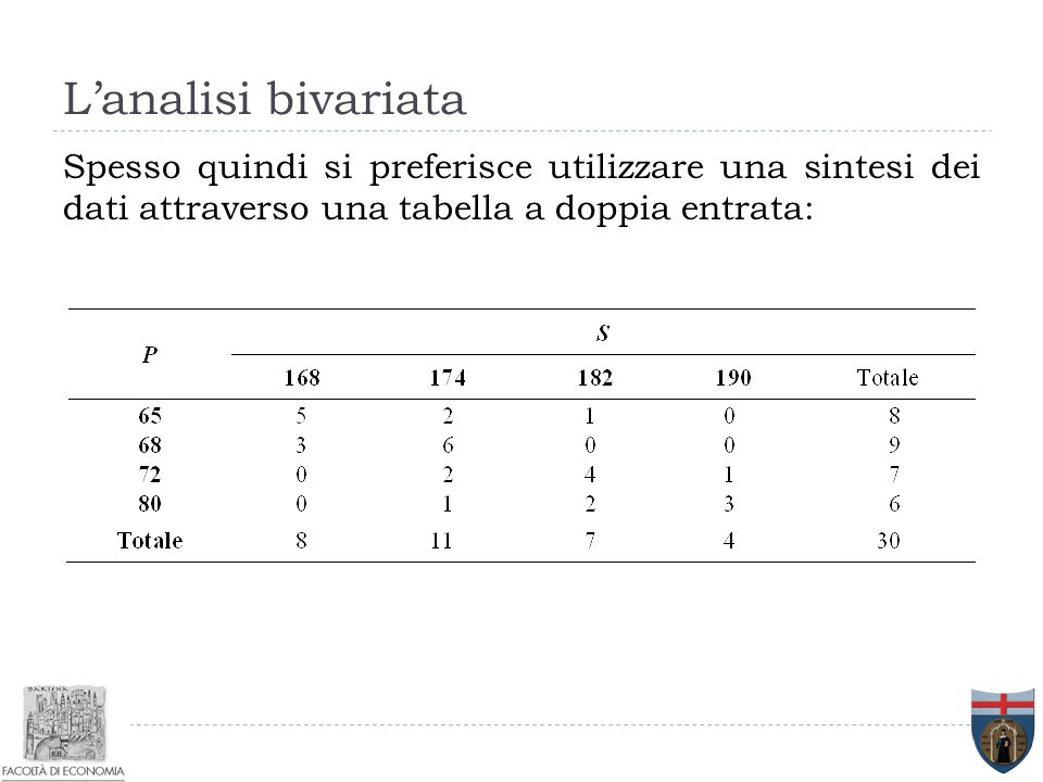 L'analisi bivariata Spesso quindi si preferisce utilizzare una sintesi dei dati attraverso una tabella a doppia entrata: