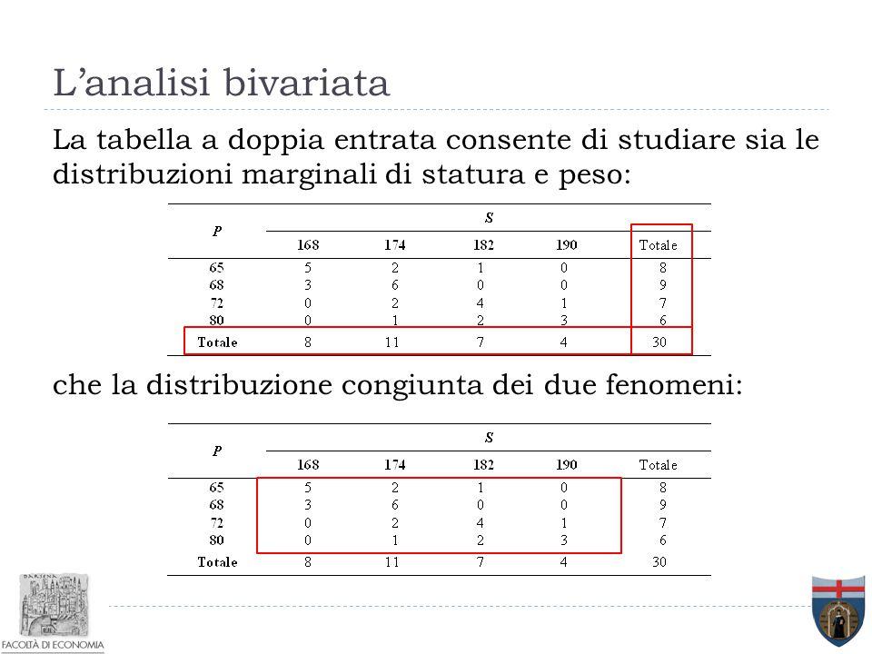 L'analisi bivariata La tabella a doppia entrata consente di studiare sia le distribuzioni marginali di statura e peso: