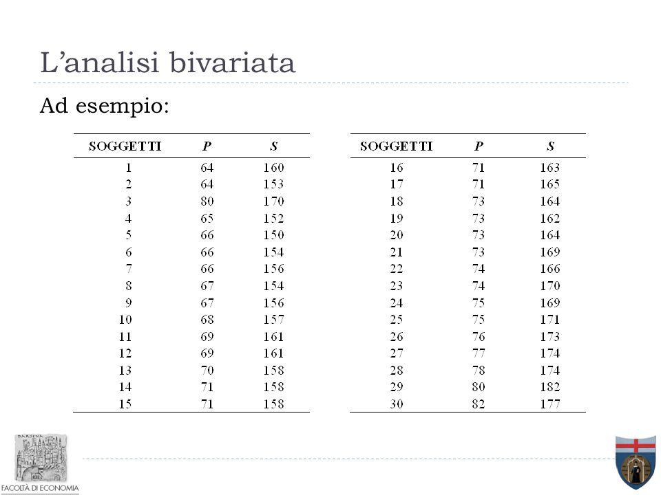 L'analisi bivariata Ad esempio: